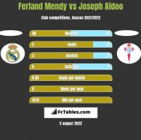 Ferland Mendy vs Joseph Aidoo h2h player stats