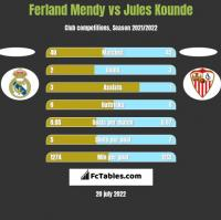 Ferland Mendy vs Jules Kounde h2h player stats