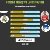 Ferland Mendy vs Lucas Tousart h2h player stats