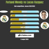 Ferland Mendy vs Lucas Vazquez h2h player stats