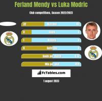 Ferland Mendy vs Luka Modric h2h player stats