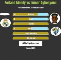 Ferland Mendy vs Lumor Agbenyenu h2h player stats