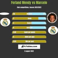 Ferland Mendy vs Marcelo h2h player stats
