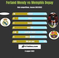 Ferland Mendy vs Memphis Depay h2h player stats
