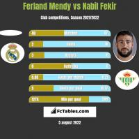 Ferland Mendy vs Nabil Fekir h2h player stats