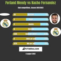 Ferland Mendy vs Nacho Fernandez h2h player stats