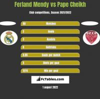 Ferland Mendy vs Pape Cheikh h2h player stats