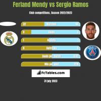 Ferland Mendy vs Sergio Ramos h2h player stats