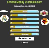 Ferland Mendy vs Ismaila Sarr h2h player stats