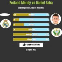 Ferland Mendy vs Daniel Raba h2h player stats