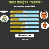 Ferland Mendy vs Fran Gamez h2h player stats