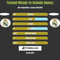 Ferland Mendy vs Antonio Blanco h2h player stats