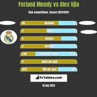 Ferland Mendy vs Alex Ujia h2h player stats
