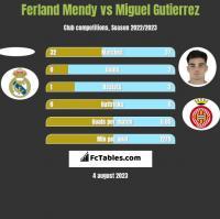 Ferland Mendy vs Miguel Gutierrez h2h player stats