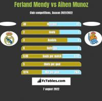 Ferland Mendy vs Aihen Munoz h2h player stats