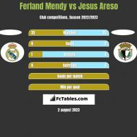 Ferland Mendy vs Jesus Areso h2h player stats