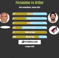 Fernandao vs Arthur h2h player stats