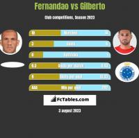 Fernandao vs Gilberto h2h player stats