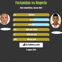 Fernandao vs Rogerio h2h player stats