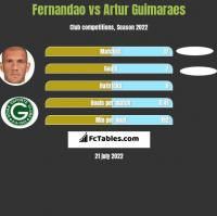 Fernandao vs Artur Guimaraes h2h player stats