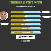 Fernandao vs Pedro Perotti h2h player stats