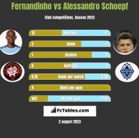 Fernandinho vs Alessandro Schoepf h2h player stats