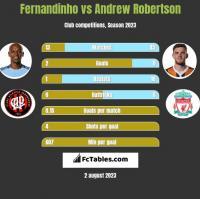 Fernandinho vs Andrew Robertson h2h player stats