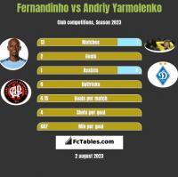 Fernandinho vs Andriy Yarmolenko h2h player stats