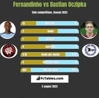Fernandinho vs Bastian Oczipka h2h player stats