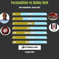 Fernandinho vs Bobby Reid h2h player stats