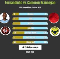 Fernandinho vs Cameron Brannagan h2h player stats