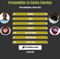 Fernandinho vs Carlos Sanchez h2h player stats