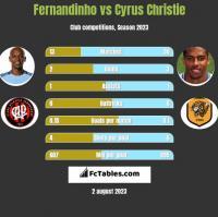 Fernandinho vs Cyrus Christie h2h player stats