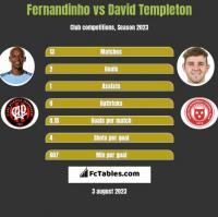 Fernandinho vs David Templeton h2h player stats