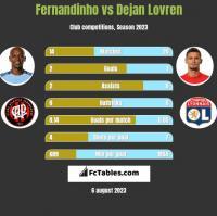 Fernandinho vs Dejan Lovren h2h player stats