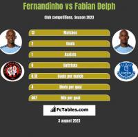 Fernandinho vs Fabian Delph h2h player stats