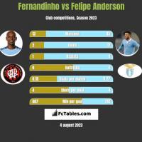 Fernandinho vs Felipe Anderson h2h player stats