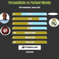 Fernandinho vs Ferland Mendy h2h player stats