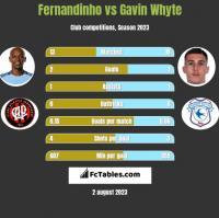Fernandinho vs Gavin Whyte h2h player stats