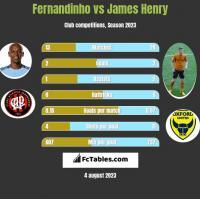 Fernandinho vs James Henry h2h player stats