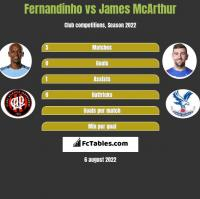 Fernandinho vs James McArthur h2h player stats