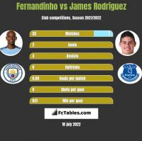 Fernandinho vs James Rodriguez h2h player stats
