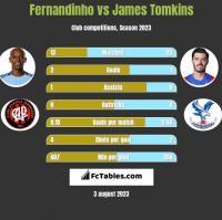 Fernandinho vs James Tomkins h2h player stats