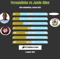 Fernandinho vs Jamie Allen h2h player stats