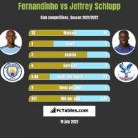Fernandinho vs Jeffrey Schlupp h2h player stats