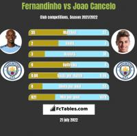 Fernandinho vs Joao Cancelo h2h player stats