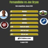 Fernandinho vs Joe Bryan h2h player stats
