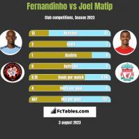 Fernandinho vs Joel Matip h2h player stats
