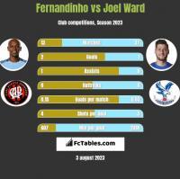 Fernandinho vs Joel Ward h2h player stats