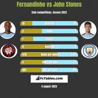 Fernandinho vs John Stones h2h player stats